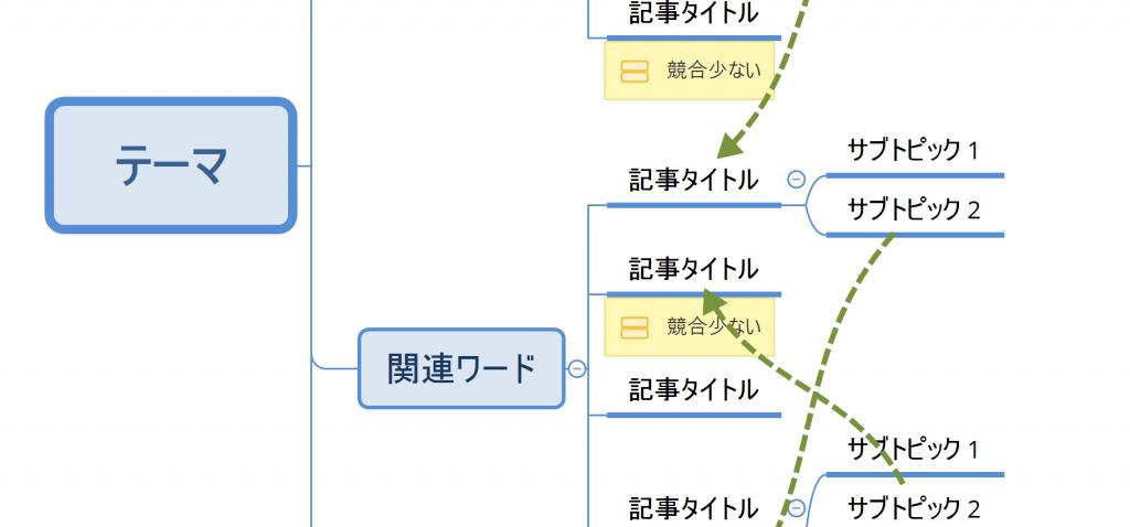 アフィリエイトのサイトマップ作成