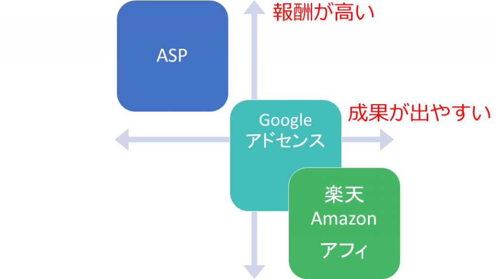 広告サービスポジションマップ