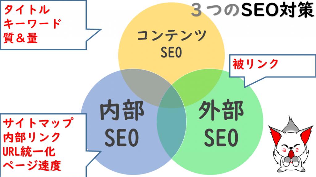 SEO対策は3種類